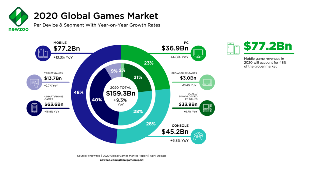 Market size of the gaming industry